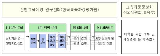 카이스트·동국대 등 5개 대학, 논·구술서 선행학습금지법 위반